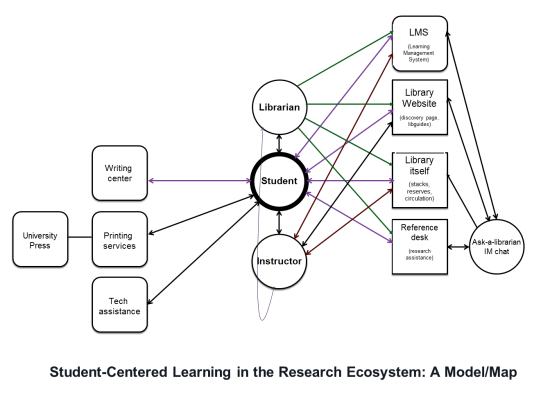 Student-centered learning user experience